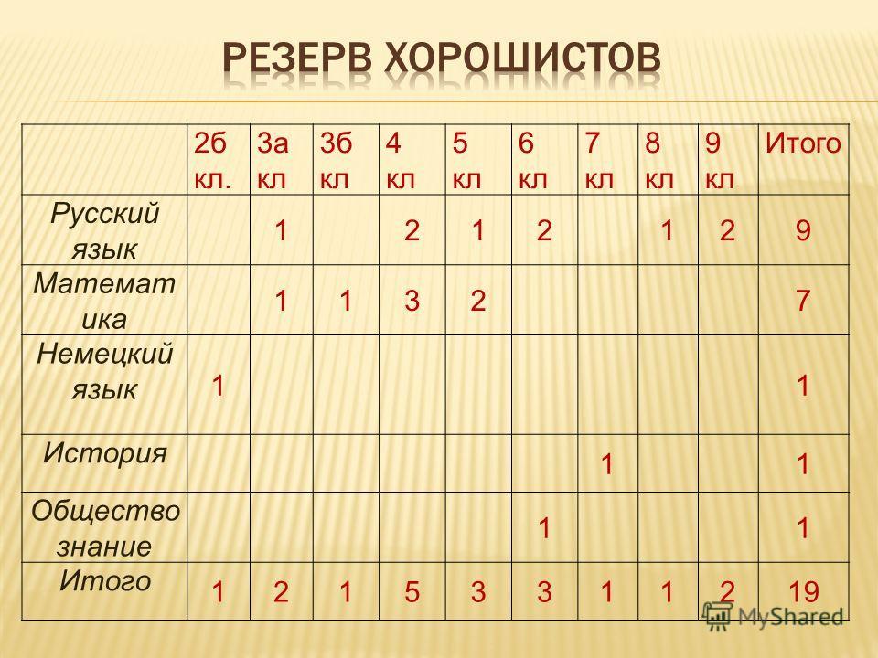 2 б кл. 3 а кл 3 б кл 4 кл 5 кл 6 кл 7 кл 8 кл 9 кл Итого Русский язык 1212129 Математика 11327 Немецкий язык 11 История 11 Общество знание 11 Итого 12153311219