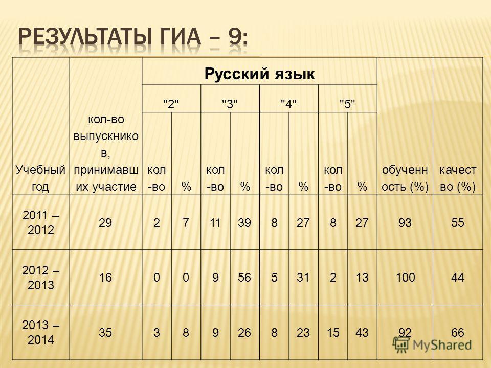 Учебный год кол-во выпускников в, принимавших участие Русский язык обученность (%) качество (%) 2345 кол -во% % % % 2011 – 2012 292711398278 9355 2012 – 2013 160095653121310044 2013 – 2014 353892682315439266