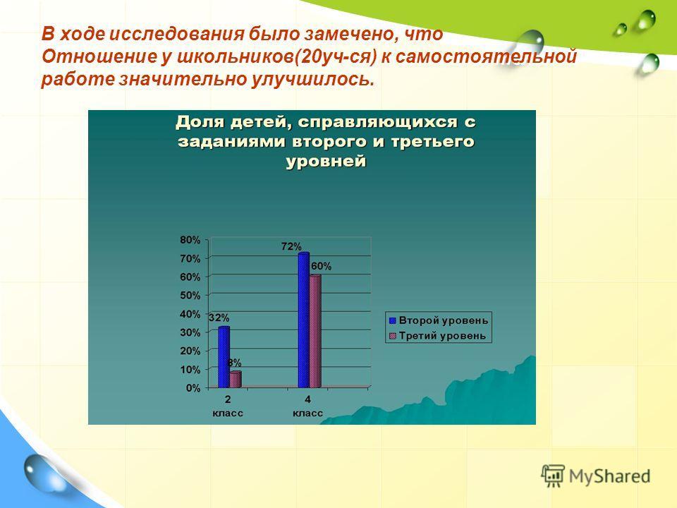 В ходе исследования было замечено, что Отношение у школьников(20 уч-ся) к самостоятельной работе значительно улучшилось.