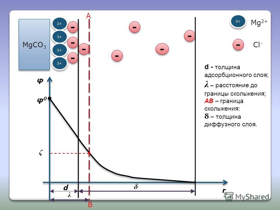 MgCO 3 2+ - - - - - - - - - - - - - - - - d λ A B δ φ r φ0φ0 ζ d - толщина адсорбционного слоя; λ – расстояние до границы скольжения; АВ – граница скольжения: δ – толщина диффузного слоя. 2+ - - Mg 2+ Cl -