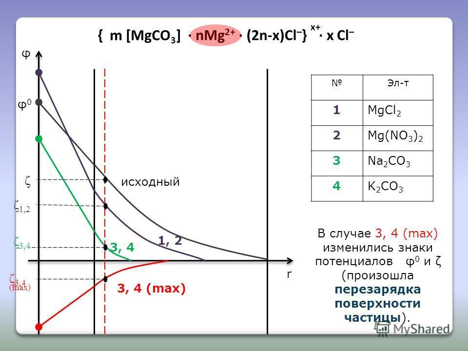 m [MgCO 3 ] · nMg 2+ · (2n-x)Cl – }· x Cl – x+ { Эл-т 1MgCl 2 2Mg(NO 3 ) 2 3Na 2 CO 3 4K 2 CO 3 φ r φ0φ0 исходный ζ 1, 2 3, 4 3, 4 (max) ζ 1,2 ζ 3,4 В случае 3, 4 (max) изменились знаки потенциалов φ 0 и ζ (произошла перезарядка поверхности частицы).