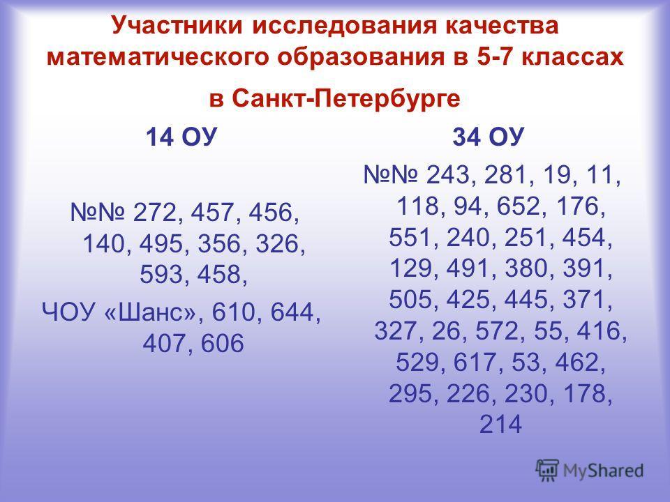 Участники исследования качества математического образования в 5-7 классах в Санкт-Петербурге 14 ОУ 272, 457, 456, 140, 495, 356, 326, 593, 458, ЧОУ «Шанс», 610, 644, 407, 606 34 ОУ 243, 281, 19, 11, 118, 94, 652, 176, 551, 240, 251, 454, 129, 491, 38