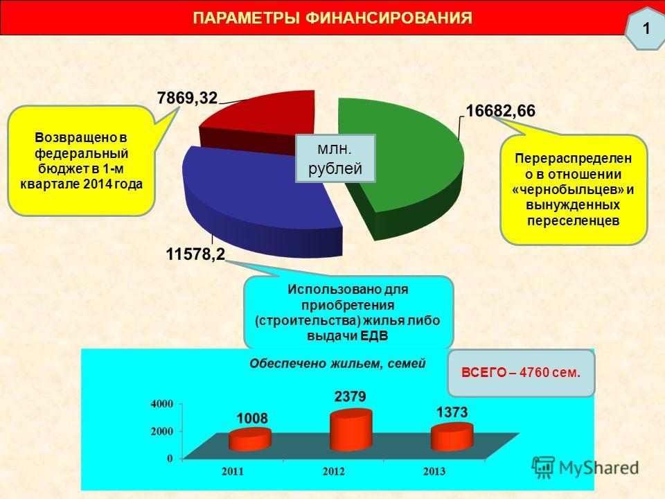 ПАРАМЕТРЫ ФИНАНСИРОВАНИЯ млн. рублей Перераспределен о в отношении «чернобыльцев» и вынужденных переселенцев Возвращено в федеральный бюджет в 1-м квартале 2014 года Использовано для приобретения (строительства) жилья либо выдачи ЕДВ ВСЕГО – 4760 сем