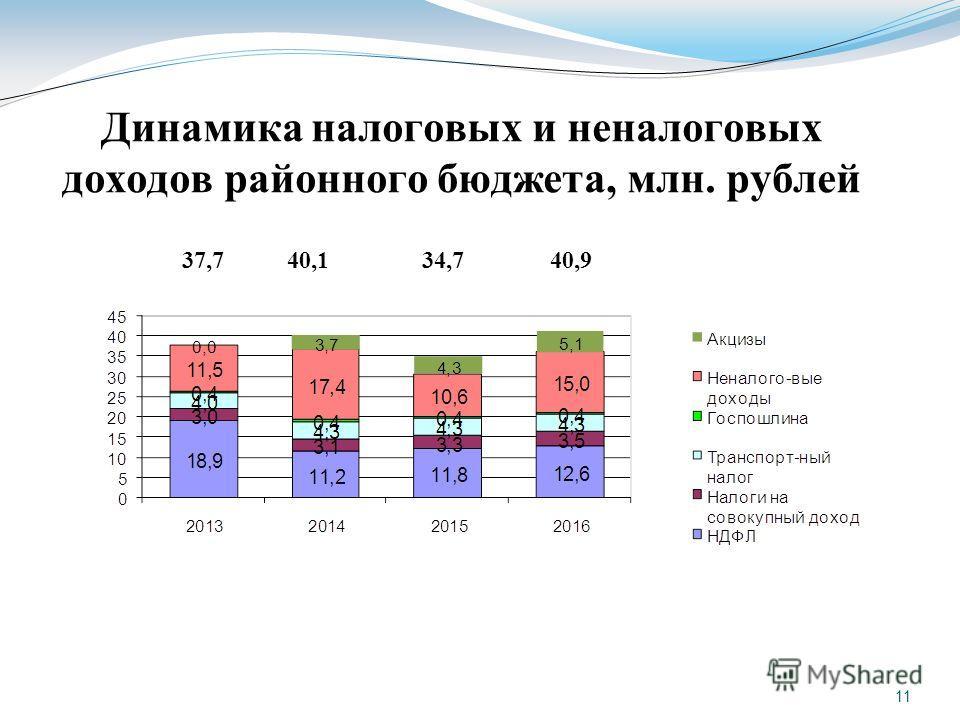 11 Динамика налоговых и неналоговых доходов районного бюджета, млн. рублей 37,740,134,740,9