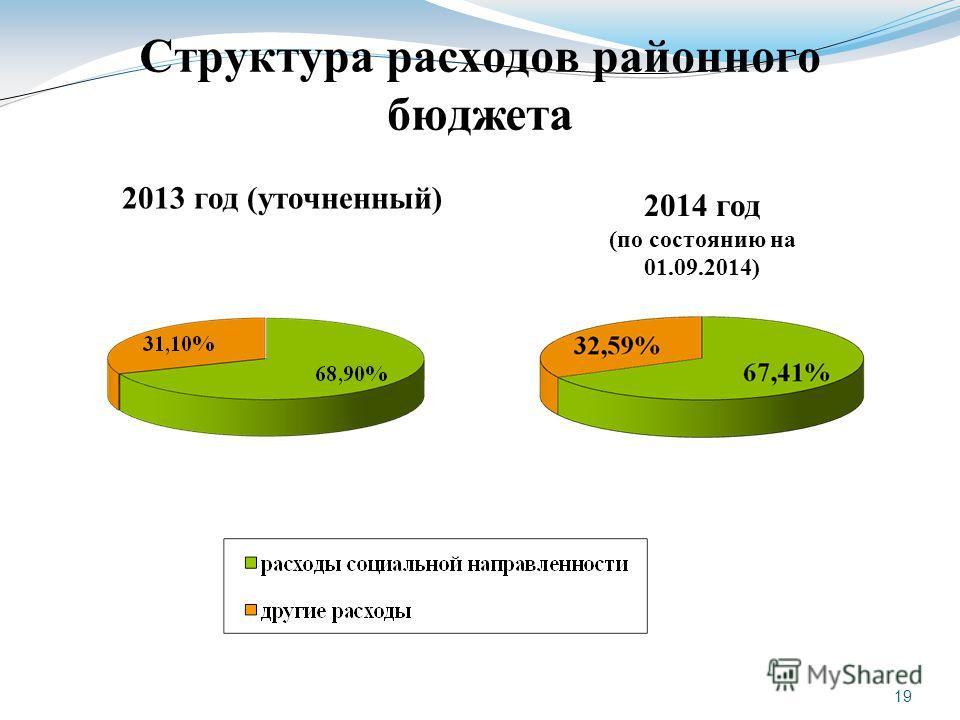 19 Структура расходов районного бюджета 2013 год (уточненный) 2014 год (по состоянию на 01.09.2014)