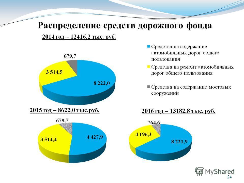 Распределение средств дорожного фонда 24