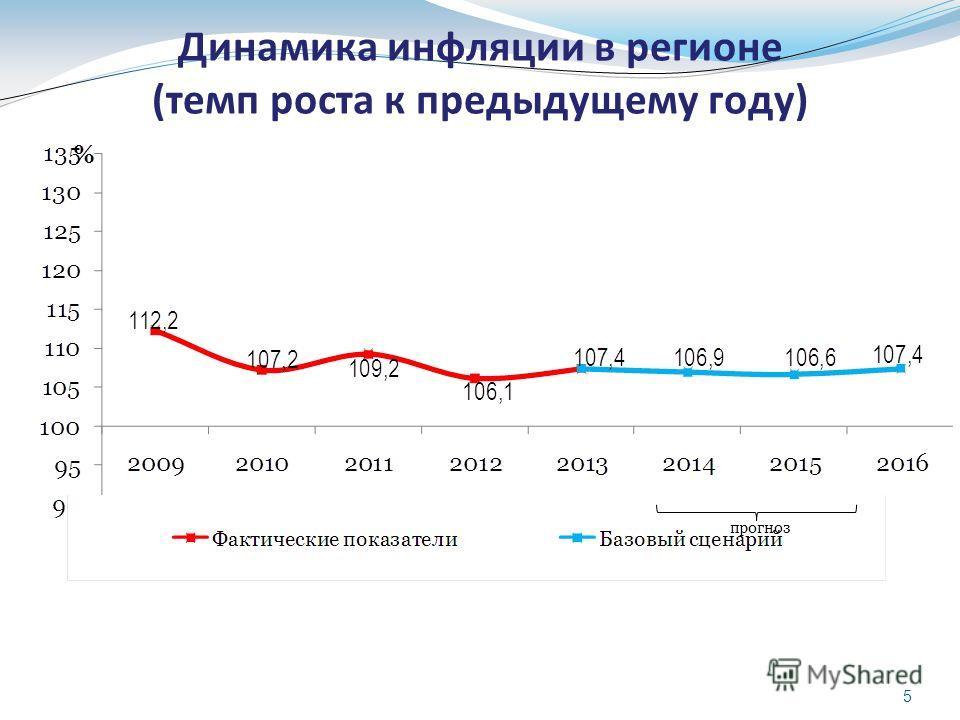 5 Динамика инфляции в регионе (темп роста к предыдущему году) прогноз