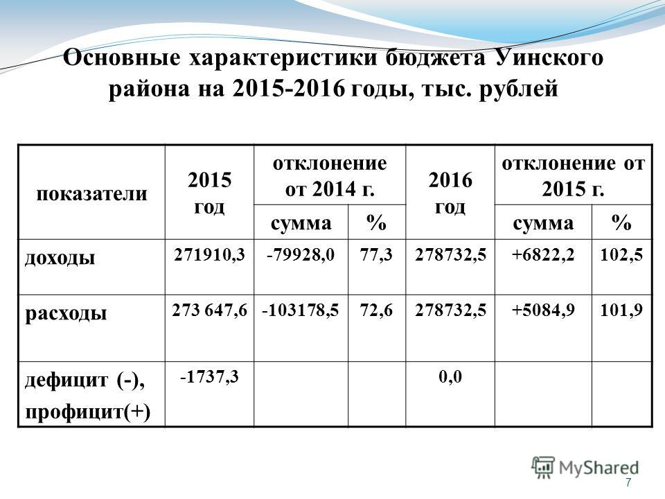 7 Основные характеристики бюджета Уинского района на 2015-2016 годы, тыс. рублей показатели 2015 год отклонение от 2014 г. 2016 год отклонение от 2015 г. сумма% % доходы 271910,3-79928,077,3278732,5+6822,2102,5 расходы 273 647,6-103178,572,6278732,5+