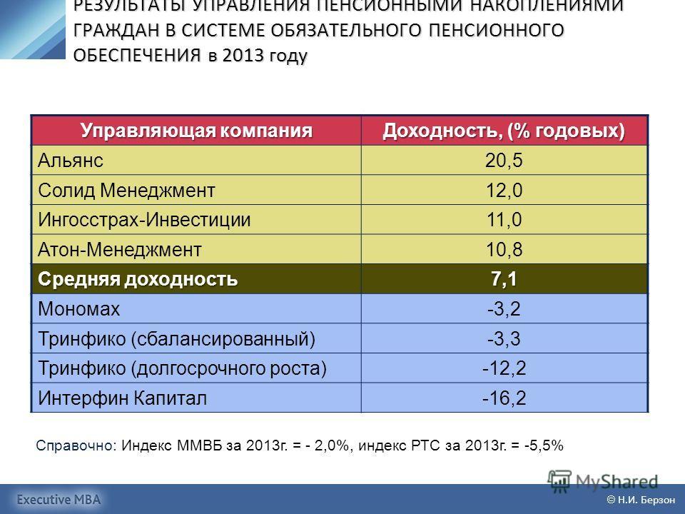 РЕЗУЛЬТАТЫ УПРАВЛЕНИЯ ПЕНСИОННЫМИ НАКОПЛЕНИЯМИ ГРАЖДАН В СИСТЕМЕ ОБЯЗАТЕЛЬНОГО ПЕНСИОННОГО ОБЕСПЕЧЕНИЯ в 2013 году Управляющая компания Доходность, (% годовых) Альянс 20,5 Солид Менеджмент 12,0 Ингосстрах-Инвестиции 11,0 Атон-Менеджмент 10,8 Средняя