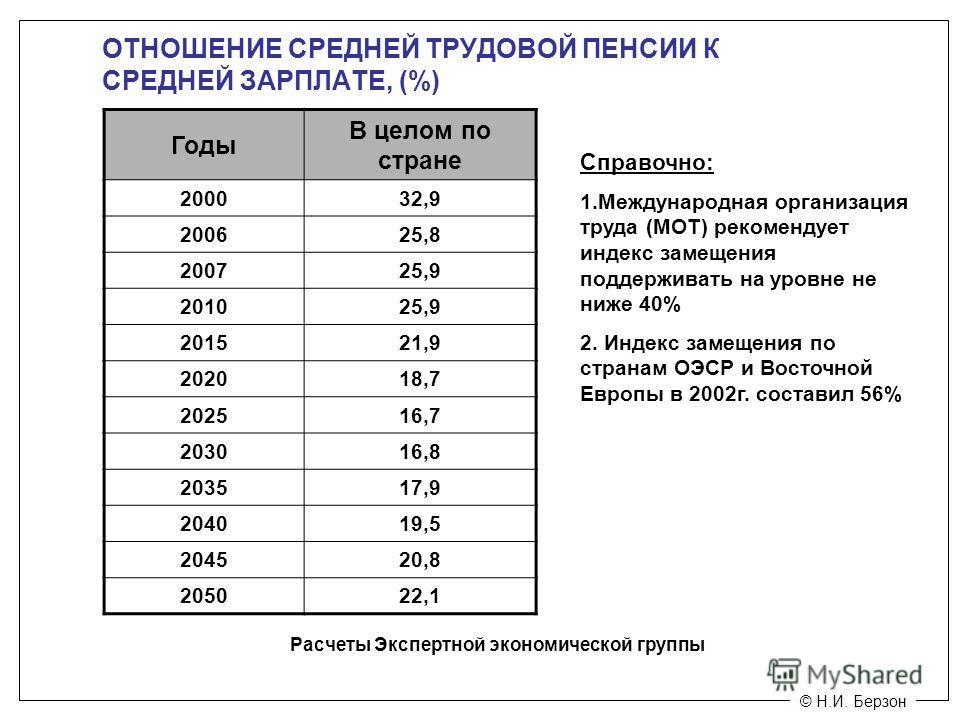 © Н.И. Берзон ОТНОШЕНИЕ СРЕДНЕЙ ТРУДОВОЙ ПЕНСИИ К СРЕДНЕЙ ЗАРПЛАТЕ, (%) Годы В целом по стране 200032,9 200625,8 200725,9 201025,9 201521,9 202018,7 202516,7 203016,8 203517,9 204019,5 204520,8 205022,1 Расчеты Экспертной экономической группы Справоч