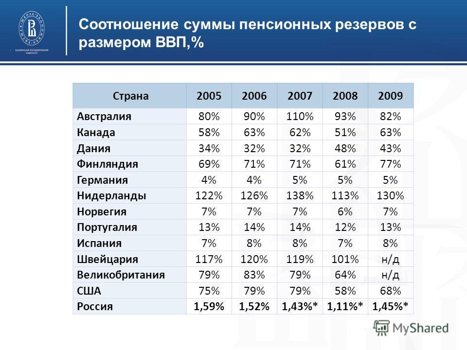 Соотношение суммы пенсионных резервов с размером ВВП,% Страна 20052006200720082009 Австралия 80%90%110%93%82% Канада 58%63%62%51%63% Дания 34%32% 48%43% Финляндия 69%71% 61%77% Германия 4% 5% Нидерланды 122%126%138%113%130% Норвегия 7% 6%7% Португали