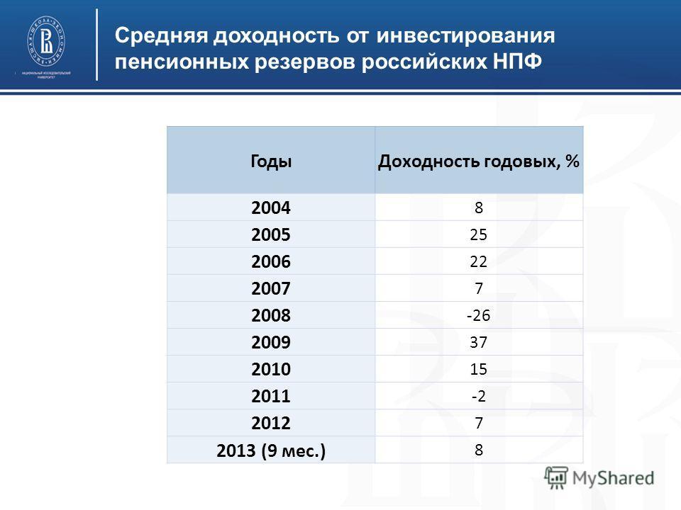Средняя доходность от инвестирования пенсионных резервов российских НПФ Годы Доходность годовых, % 2004 8 2005 25 2006 22 2007 7 2008 -26 2009 37 2010 15 2011 -2 2012 7 2013 (9 мес.) 8