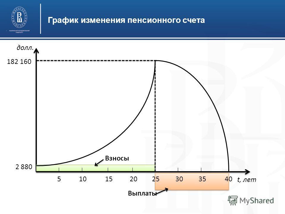 График изменения пенсионного счета 2 880 182 160 Взносы Выплаты 510152025303540 долл. t, лет