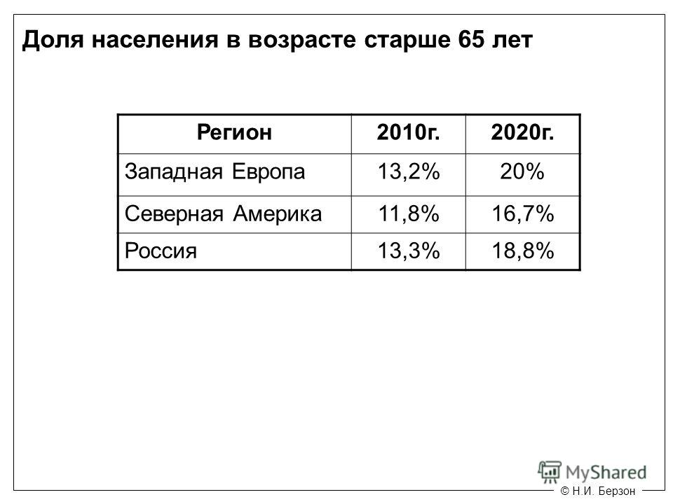 © Н.И. Берзон Доля населения в возрасте старше 65 лет Регион 2010 г.2020 г. Западная Европа 13,2%20% Северная Америка 11,8%16,7% Россия 13,3%18,8%