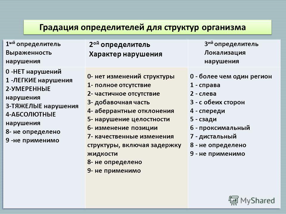 Градация определителей для структур организма