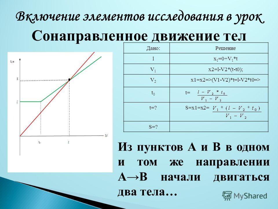 Включение элементов исследования в урок Сонаправленное движение тел Дано:Решение lx 1 =0+V 1 *t V1V1 x2=l-V2*(t-t0); V2V2 x1=x2=>(V1-V2)*t=l-V2*t0=> t0t0 t= t=?S=x1=x2= S=? Из пунктов А и В в одном и том же направлении AB начали двигаться два тела…