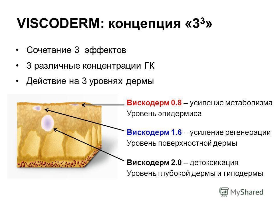 Сочетание 3 эффектов 3 различные концентрации ГК Действие на 3 уровнях дермы Вискодерм 2.0 – детоксикация Уровень глубокой дермы и гиподермы Вискодерм 1.6 – усиление регенерации Уровень поверхностной дермы Вискодерм 0.8 – усиление метаболизма Уровень