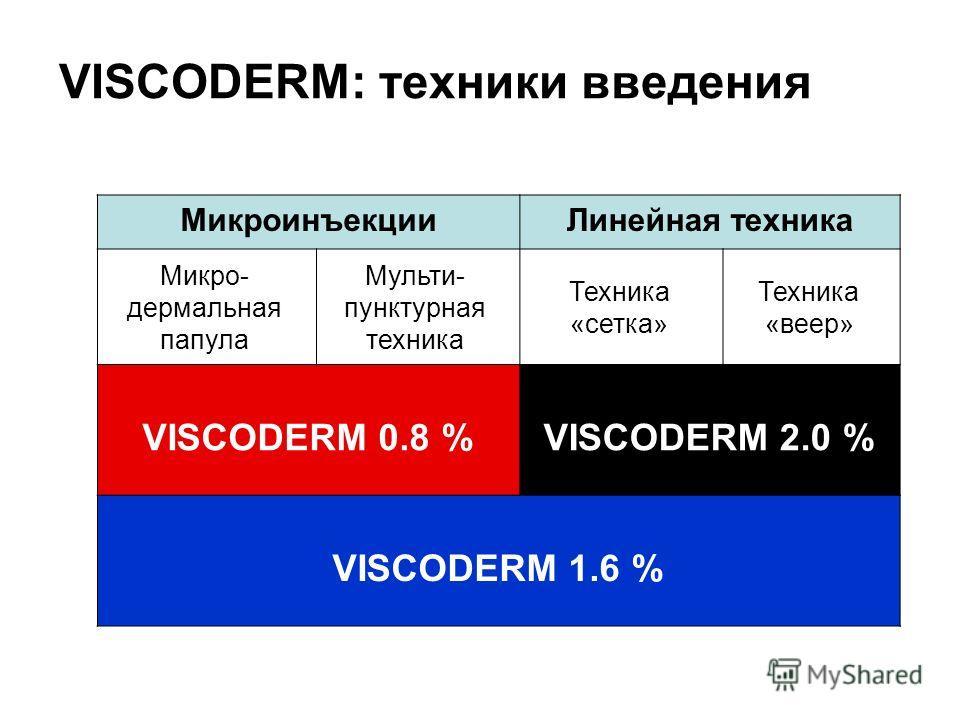 VISCODERM: техники введения Микроинъекции Линейная техника Микро- дермальная папула Мульти- пунктирная техника Техника «сетка» Техника «веер» VISCODERM 0.8 %VISCODERM 2.0 % VISCODERM 1.6 %