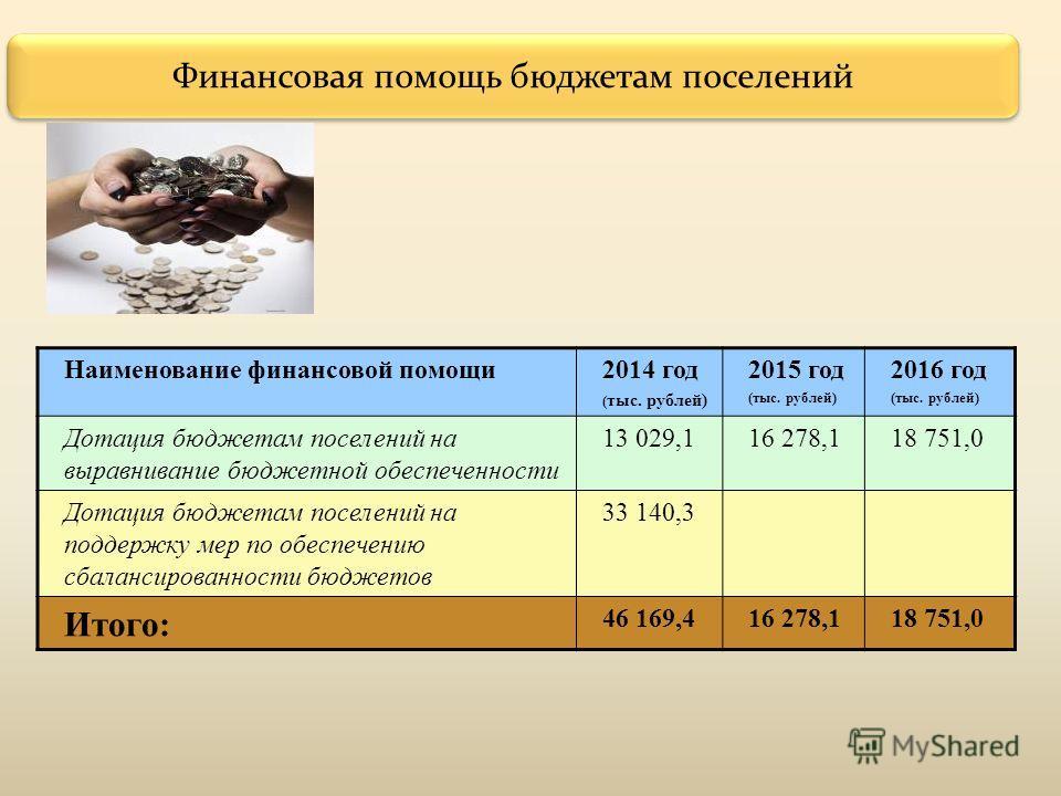 Финансовая помощь бюджетам поселений Наименование финансовой помощи 2014 год ( тыс. рублей) 2015 год (тыс. рублей) 2016 год (тыс. рублей) Дотация бюджетам поселений на выравнивание бюджетной обеспеченности 13 029,116 278,118 751,0 Дотация бюджетам по