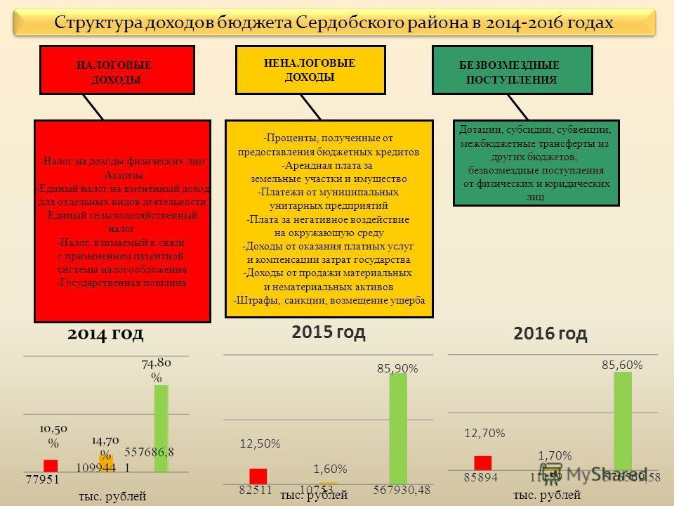 Структура доходов бюджета Сердобского района в 2014-2016 годах 77951 тыс. рублей Дотации, субсидии, субвенции, межбюджетные трансферты из других бюджетов, безвозмездные поступления от физических и юридических лиц -Проценты, полученные от предоставлен
