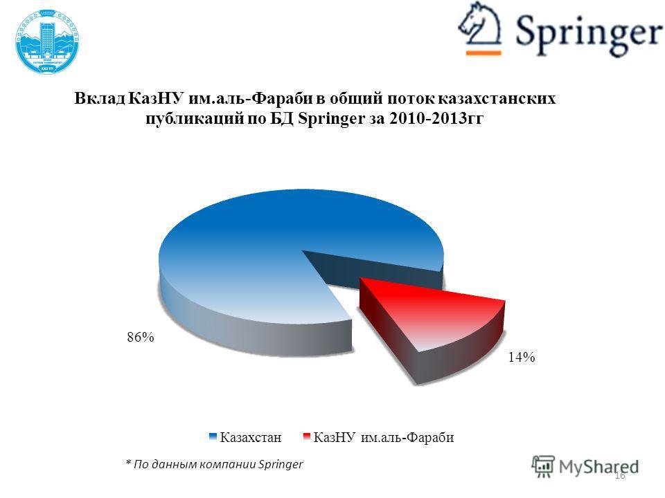 * По данным компании Springer 16