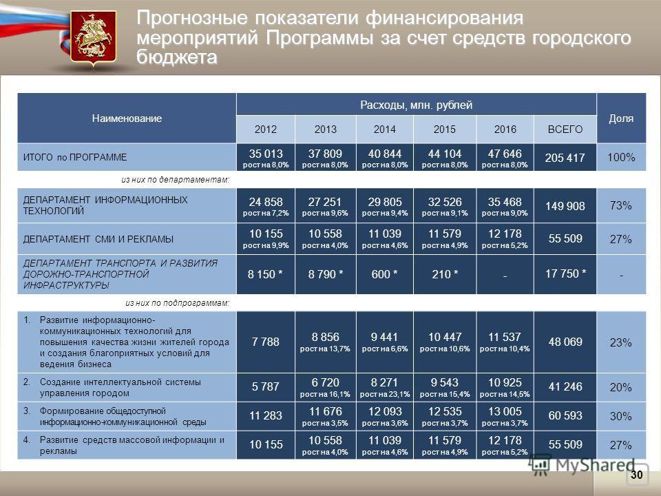Прогнозные показатели финансирования мероприятий Программы за счет средств городского бюджета Наименование Расходы, млн. рублей Доля 20122013201420152016ВСЕГО ИТОГО по ПРОГРАММЕ 35 013 рост на 8,0% 37 809 рост на 8,0% 40 844 рост на 8,0% 44 104 рост