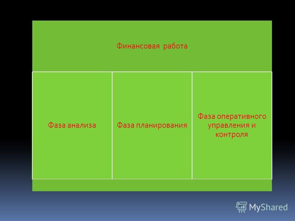 Финансовая работа Фаза анализа Фаза планирования Фаза оперативного управления и контроля
