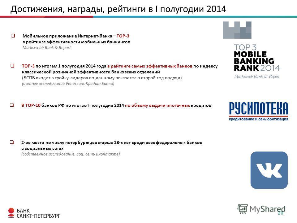 20 Достижения, награды, рейтинги в I полугодии 2014 ТОР-3 по итогам 1 полугодия 2014 года в рейтинге самых эффективных банков по индексу классической розничной эффективности банковских отделений(БСПБ входит в тройку лидеров по данному показателю втор