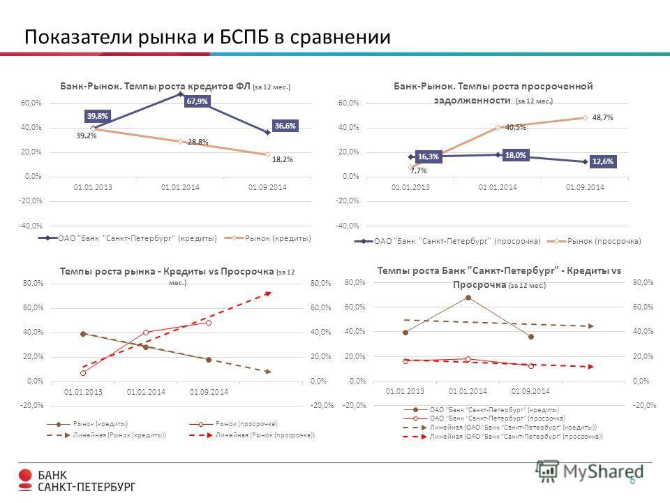 5 Показатели рынка и БСПБ в сравнении