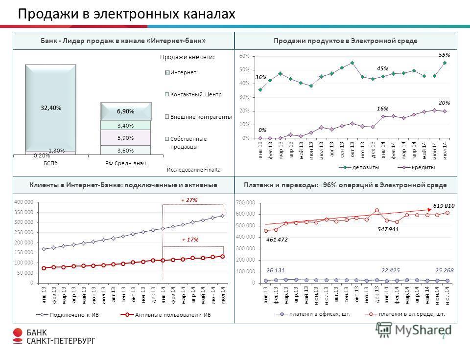Продажи в электронных каналах 7 Платежи и переводы: 96% операций в Электронной среде Продажи продуктов в Электронной среде Банк - Лидер продаж в канале «Интернет-банк» Клиенты в Интернет-Банке: подключенные и активные Исследование Finalta + 27% + 17%