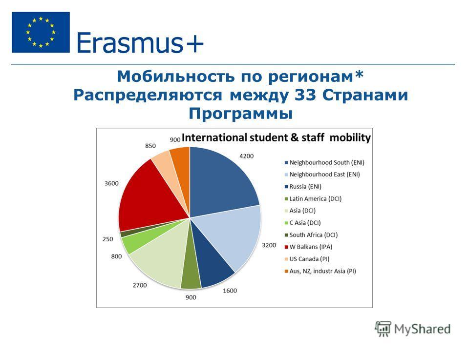 Мобильность по регионам* Распределяются между 33 Странами Программы