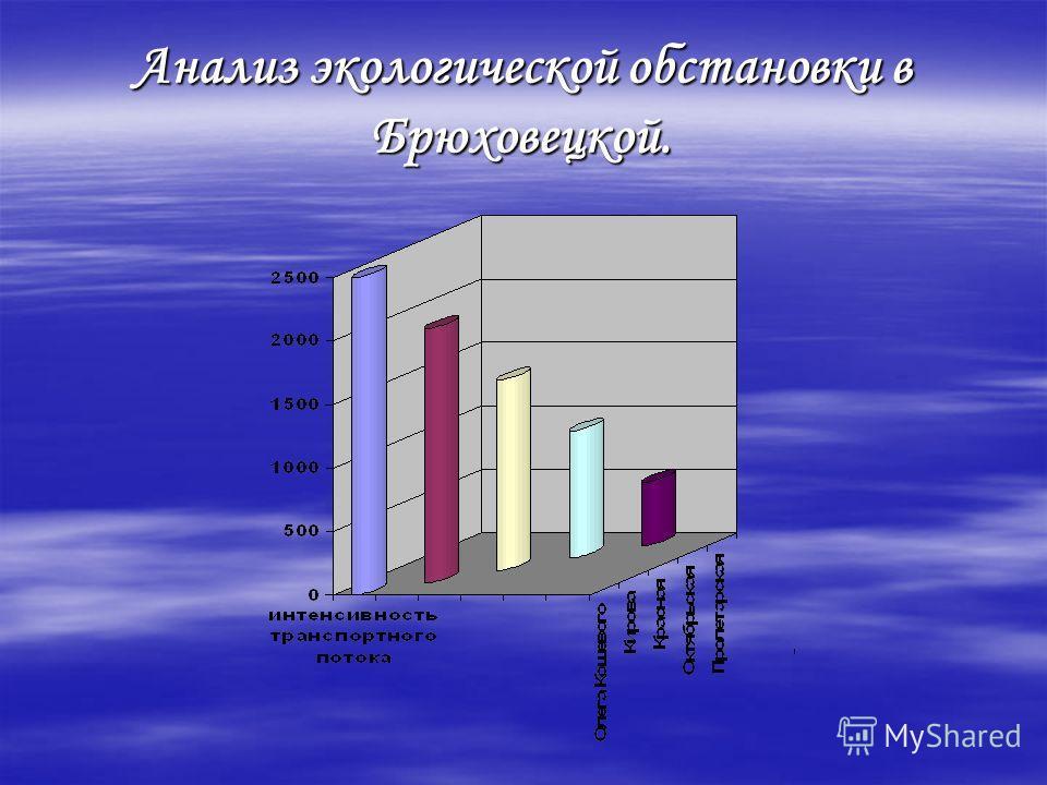 Анализ экологической обстановки в Брюховецкой.