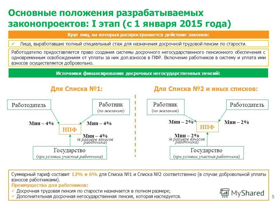 Основные положения разрабатываемых законопроектов: I этап (с 1 января 2015 года) Источники финансирования досрочных негосударственных пенсий: Лица, выработавшие полный специальный стаж для назначения досрочной трудовой пенсии по старости. Круг лиц, н