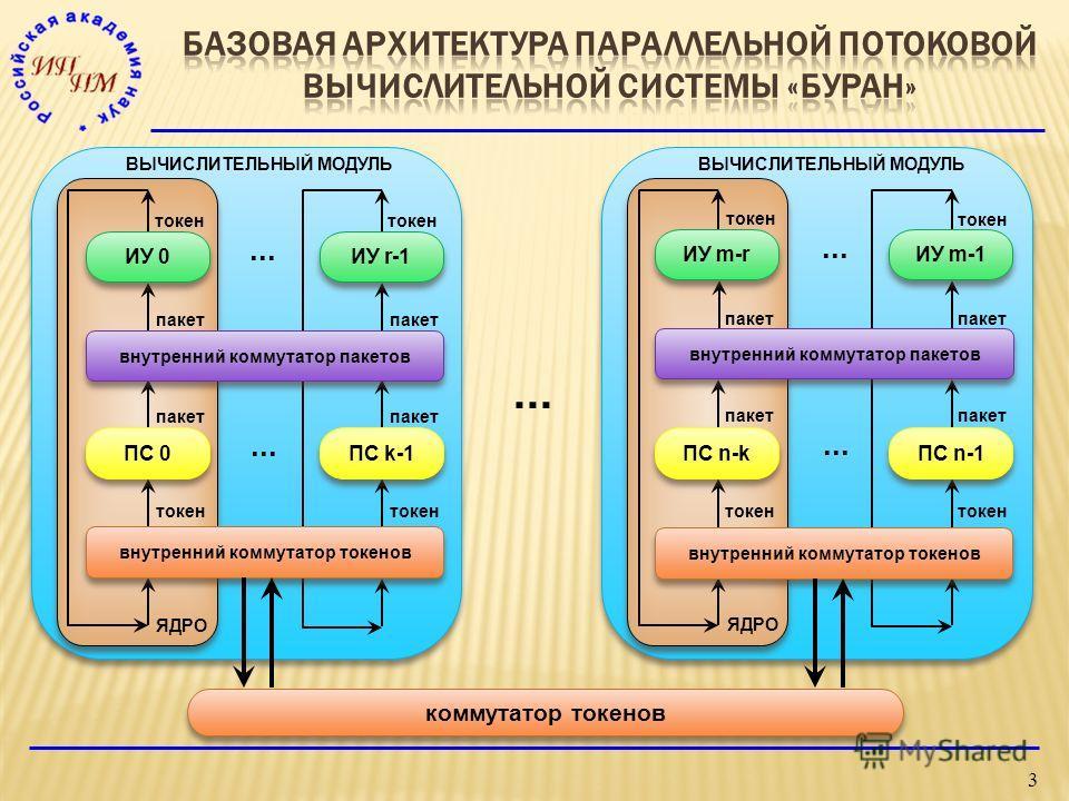 3... коммутатор токенов пакет токен... ПС k-1 ИУ r-1 ИУ 0 внутренний коммутатор пакетов ПС 0 токен пакет токен пакет ЯДРО ВЫЧИСЛИТЕЛЬНЫЙ МОДУЛЬ внутренний коммутатор токенов... пакет токен пакет токен пакет ЯДРО ВЫЧИСЛИТЕЛЬНЫЙ МОДУЛЬ ИУ m-r ПС n-k ПС