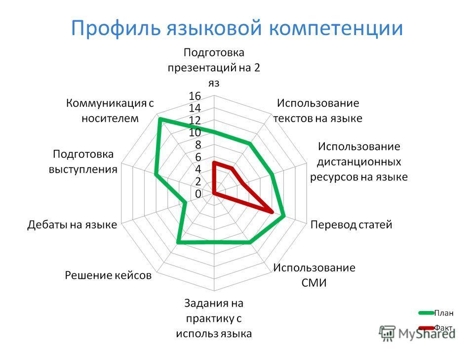 Профиль языковой компетенции