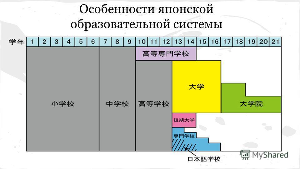 Особенности японской образовательной системы