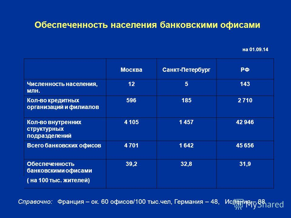 Обеспеченность населения банковскими офисами Москва Санкт-ПетербургРФ Численность населения, млн. 125143 Кол-во кредитных организаций и филиалов 5961852 710 Кол-во внутренних структурных подразделений 4 1051 45742 946 Всего банковских офисов 4 7011 6