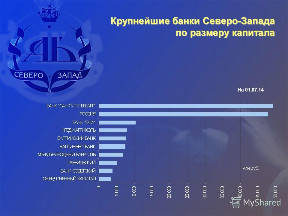 Крупнейшие банки Северо-Запада по размеру капитала На 01.07.14