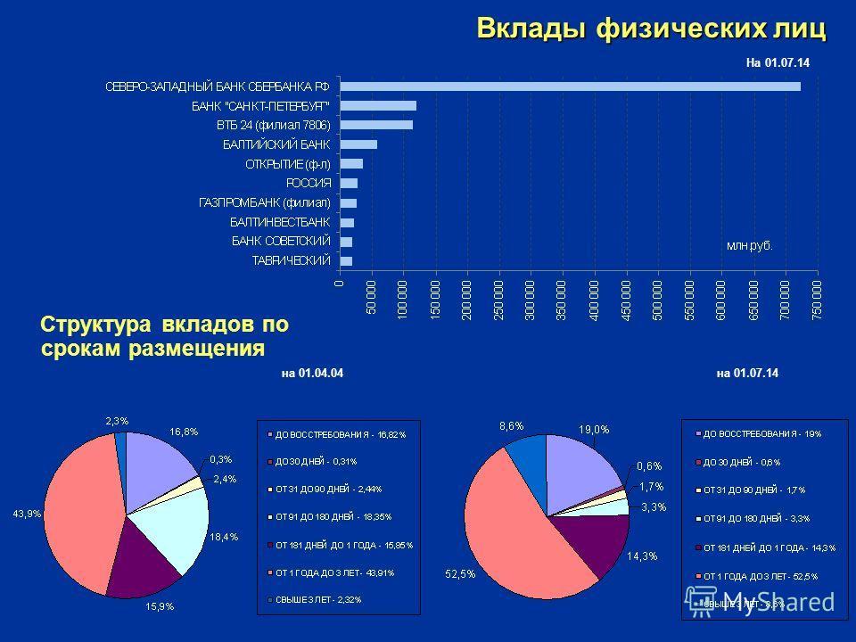 Вклады физических лиц Структура вкладов по срокам размещения на 01.04.04 на 01.07.14 На 01.07.14