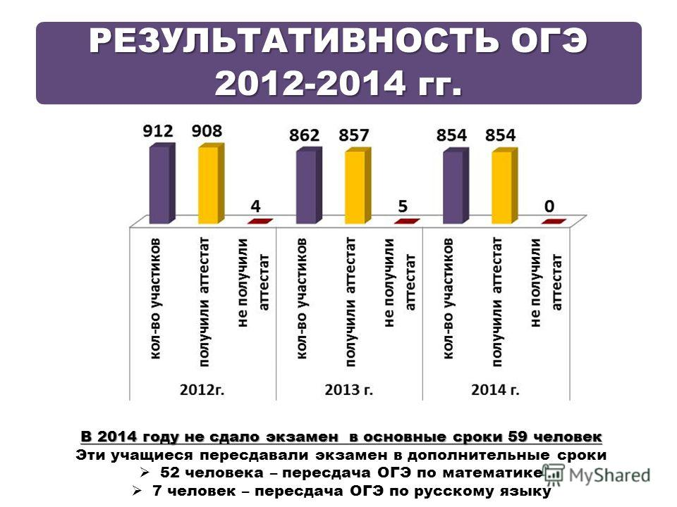РЕЗУЛЬТАТИВНОСТЬ ОГЭ 2012-2014 гг. В 2014 году не сдало экзамен в основные сроки 59 человек Эти учащиеся пересдавали экзамен в дополнительные сроки 52 человека – пересдача ОГЭ по математике 7 человек – пересдача ОГЭ по русскому языку