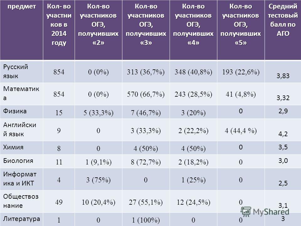 Результаты ЕГЭ предмет Кол- во участников в 2014 году Кол-во участников ОГЭ, получивших «2» Кол-во участников ОГЭ, получивших «3» Кол-во участников ОГЭ, получивших «4» Кол-во участников ОГЭ, получивших «5» Средний тестовый балл по АГО Русский язык 85