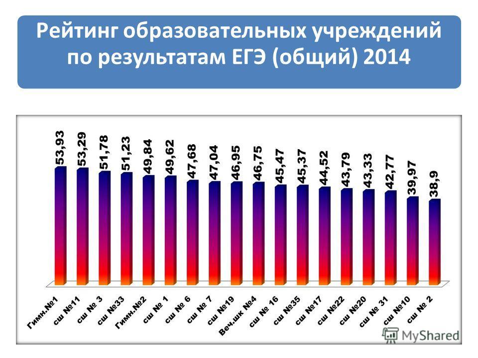 Рейтинг образовательных учреждений по результатам ЕГЭ (общий) 2014