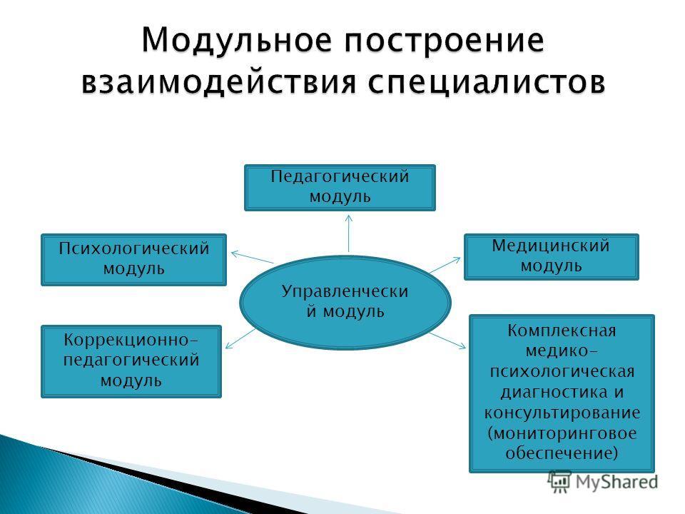 Управленчески й модуль Педагогический модуль Психологический модуль Медицинский модуль Коррекционно- педагогический модуль Комплексная медико- психологическая диагностика и консультирование (мониторинговое обеспечение)