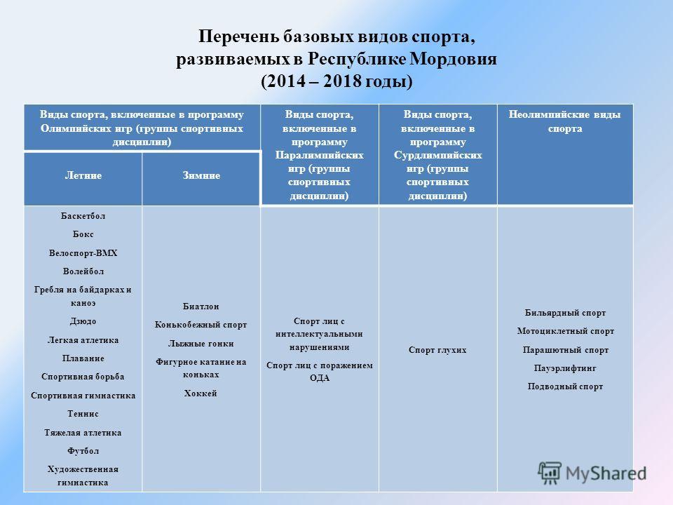 Перечень базовых видов спорта, развиваемых в Республике Мордовия (2014 – 2018 годы) Виды спорта, включенные в программу Олимпийских игр (группы спортивных дисциплин) Виды спорта, включенные в программу Паралимпийских игр (группы спортивных дисциплин)