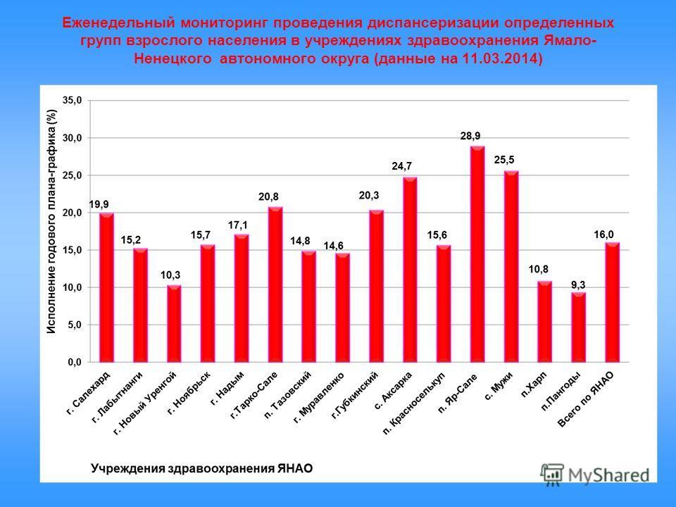 Еженедельный мониторинг проведения диспансеризации определенных групп взрослого населения в учреждениях здравоохранения Ямало- Ненецкого автономного округа (данные на 11.03.2014)