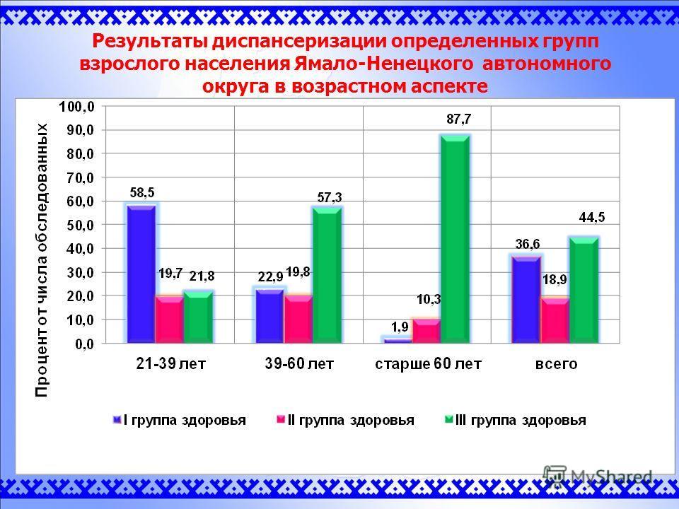 Результаты диспансеризации определенных групп взрослого населения Ямало-Ненецкого автономного округа в возрастном аспекте