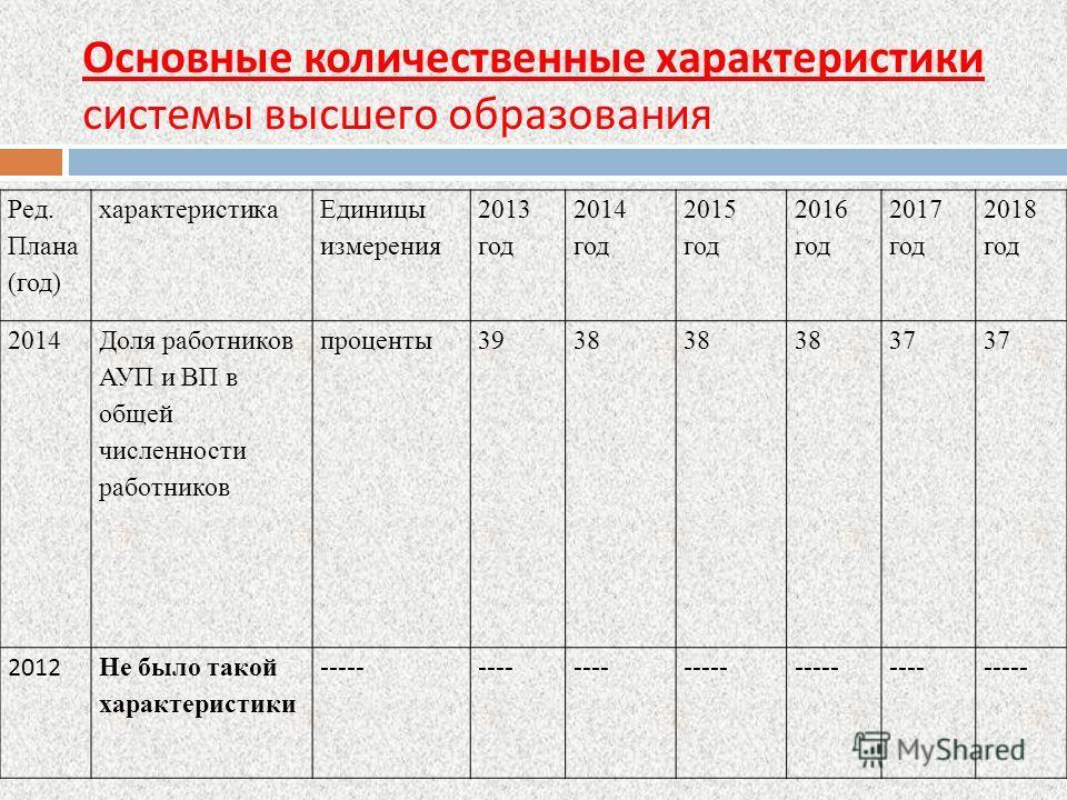 Основные количественные характеристики системы высшего образования Ред. Плана (год) характеристика Единицы измерения 2013 год 2014 год 2015 год 2016 год 2017 год 2018 год 2014 Доля работников АУП и ВП в общей численности работников проценты 3938 37 2