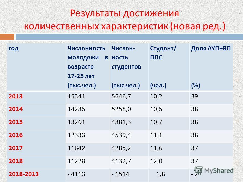 Результаты достижения количественных характеристик ( новая ред.) год Численность молодежи в возрасте 17-25 лет (тыс.чел.) Числен - ность студентов (тыс.чел.) Студент / ППС (чел.) Доля АУП + ВП (%) 2013153415646,710,239 2014142855258,010,538 201513261