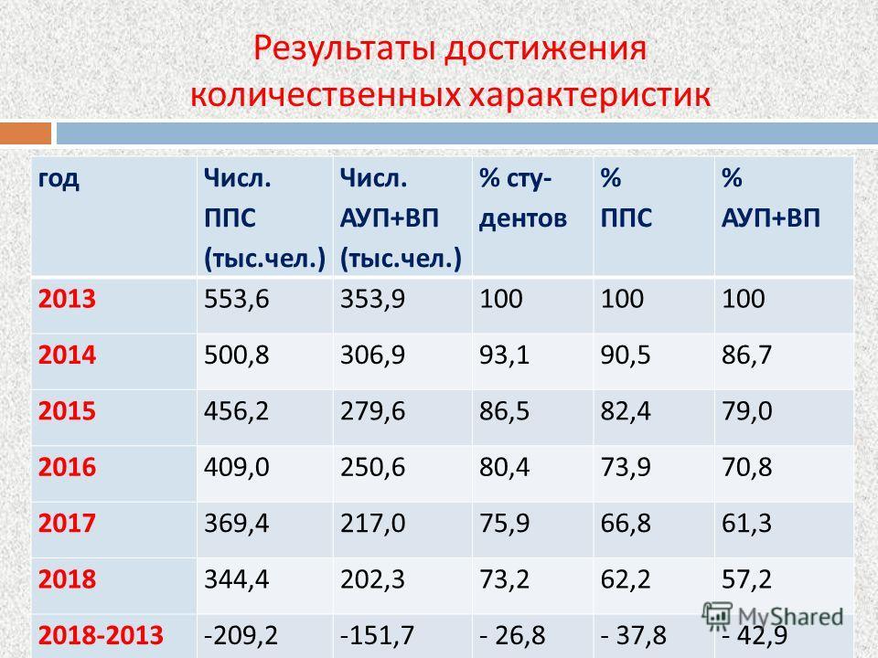 Результаты достижения количественных характеристик год Числ. ППС (тыс.чел.) Числ. АУП + ВП (тыс.чел.) % сту - дентов % ППС % АУП + ВП 2013553,6353,9100 2014500,8306,993,190,586,7 2015456,2279,686,582,479,0 2016409,0250,680,473,970,8 2017369,4217,075,