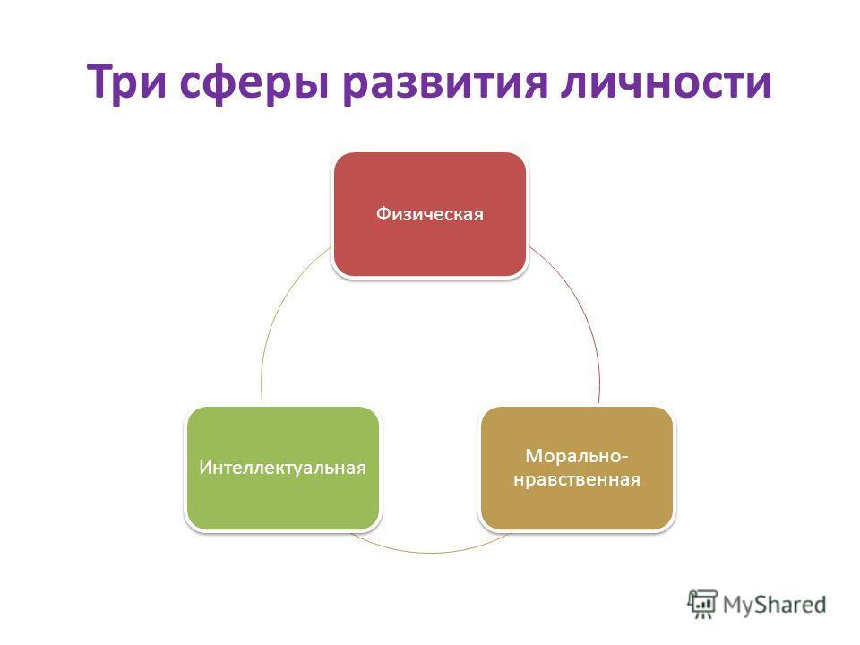 Три сферы развития личности Физическая Морально- нравственная Интеллектуальная